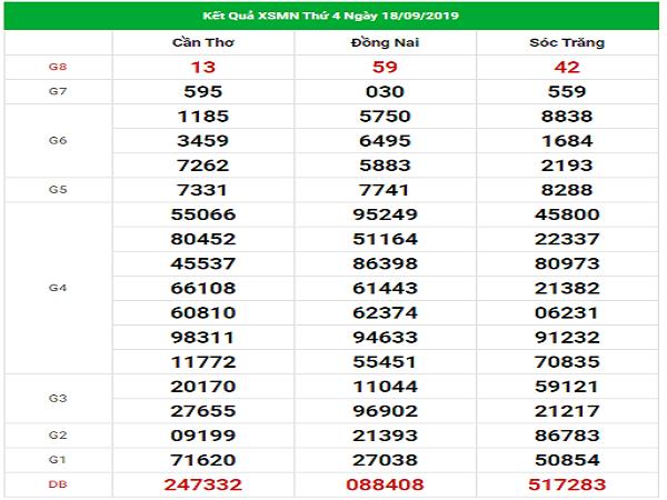 Dự đoán xổ số miền nam ngày 25/09 theo chia sẻ các cao thủ chuẩn