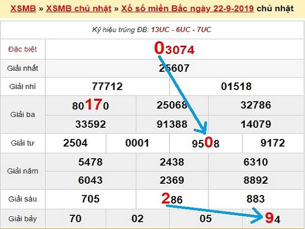 Dự đoán kqxsmb ngày 23/09 từ các chuyên gia hàng đầu