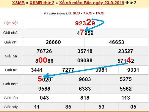 Dự đoán KQXSMB ngày 24/09 chuẩn 100%