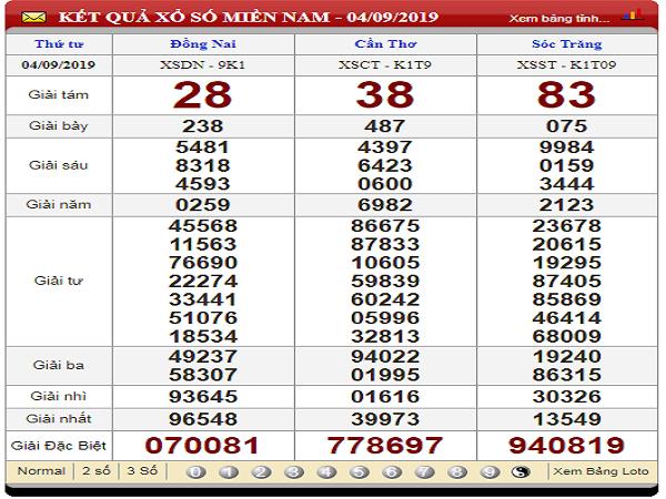 Dự đoán xổ số miền nam ngày 11/09 chuẩn xác