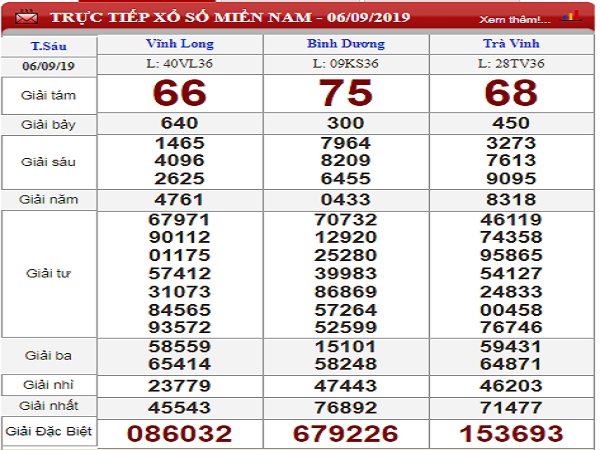 Dự đoán KQXSMN ngày 13/09 tỷ lệ trúng rất cao
