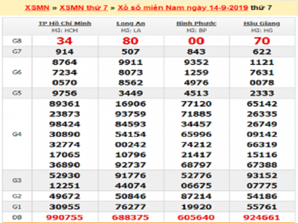 Dự đoán KQXSMN ngày 21/09 chuẩn xác 100%