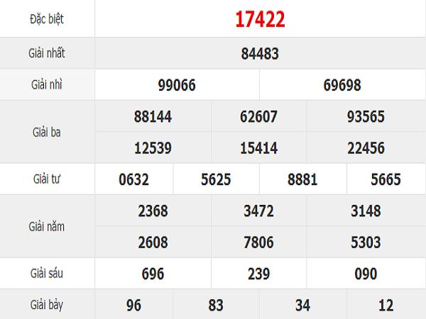 Dự đoán xổ số QN ngày 17/09 chốt số đẹp hôm nay