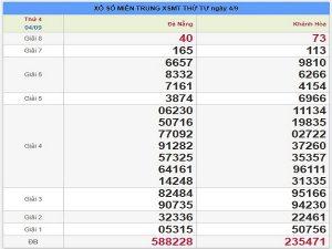 Dự đoán XSMT ngày 11/09 chuẩn xác từ các chuyên gia
