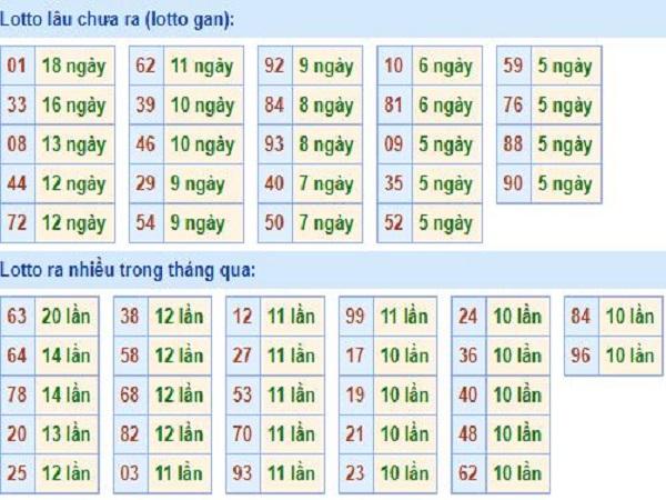 Dự đoán lô tô đẹp miền bắc ngày 13/09 chuẩn