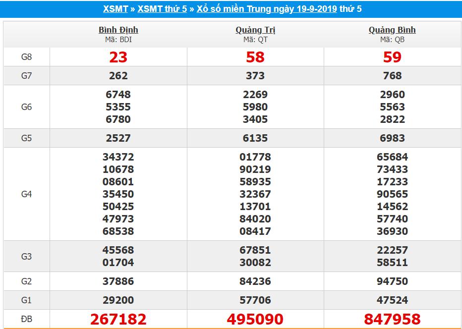 Dự đoán kết quả xổ số miền trung ngày 26/09 chuẩn 100%