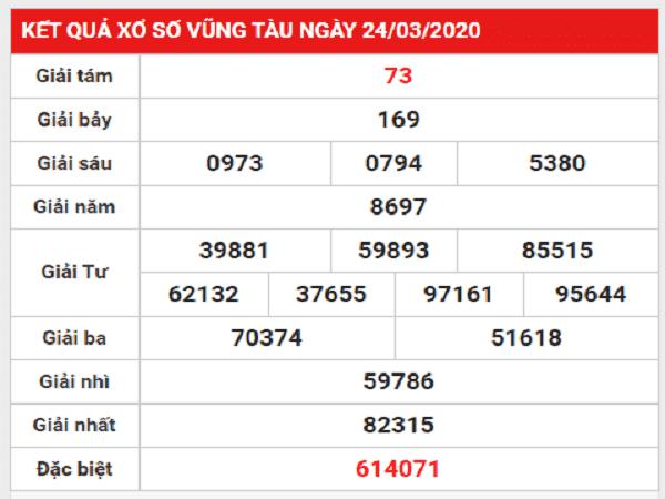 Dự đoán xổ số bạc liêu hôm nay ngày 31/03/2020