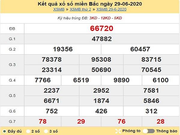 Dự đoán lô tô xổ số miền bắc ngày 20/06 chuẩn