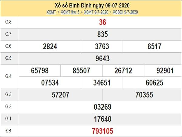 Dự đoán xổ số Bình Định 16-07-2020