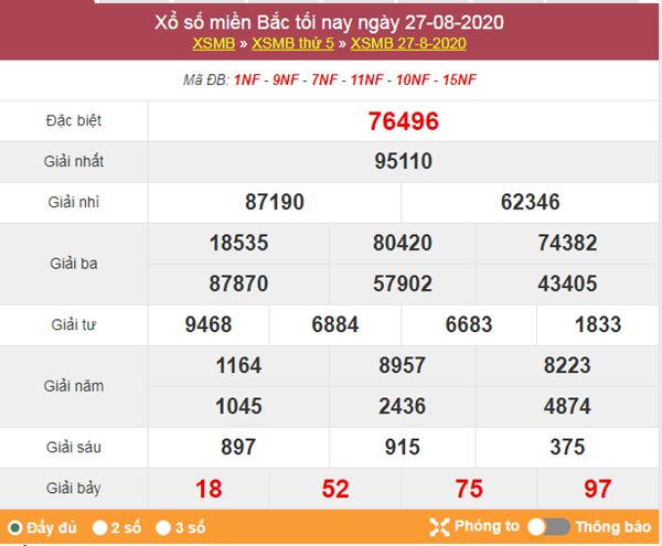 Dự đoán XSMB ngày 28/8/2020 chốt KQXS miền Bắc thứ 6