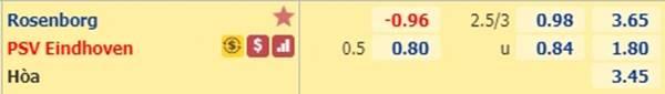 Tỷ lệ bóng đá giữa Rosenborg vs PSV Eindhoven