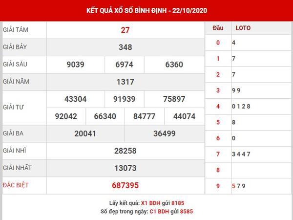 Dự đoán KQXS Bình Định thứ 5 ngày 29-10-2020