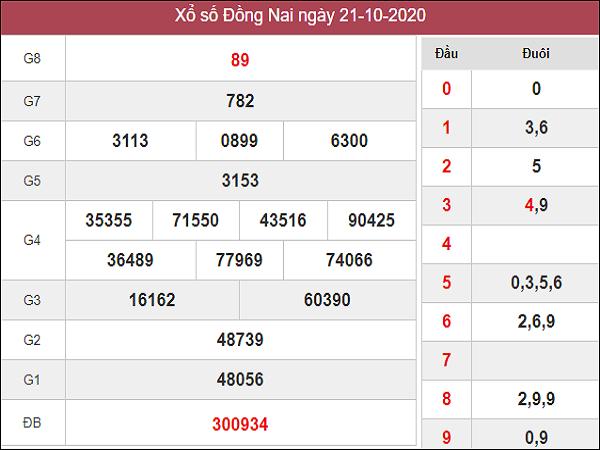 Dự đoán KQXSDN ngày 28/10/2020- xổ số đồng nai chuẩn xác