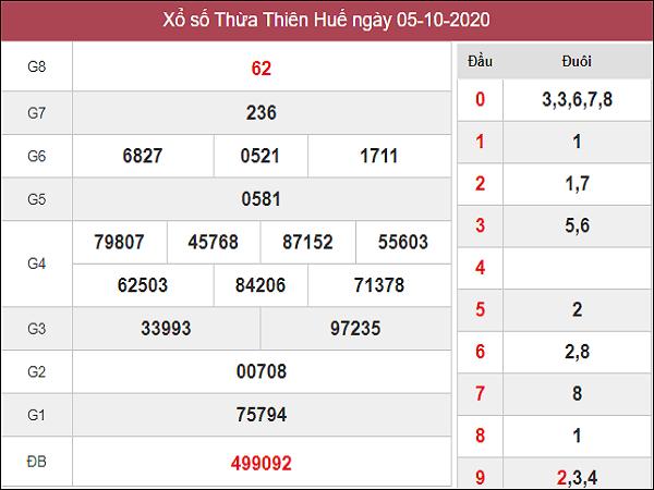 Dự đoán KQXSTTH ngày 12/10/2020- xổ số thừa thiên huế hôm nay