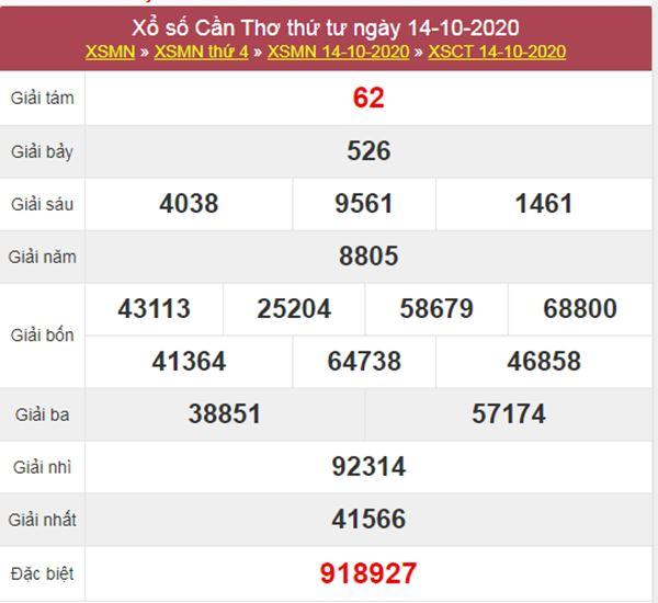 Dự đoán XSCT 21/10/2020 chốt lô VIP Cần Thơ thứ 4