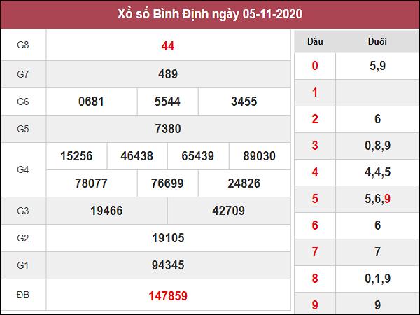 Dự đoán XSBDI 12/11/2020