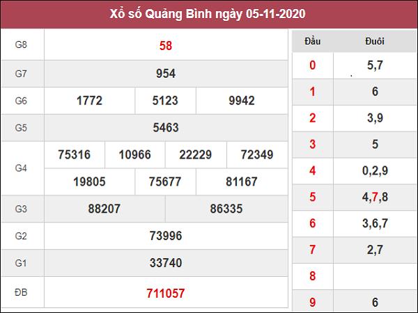 Tổng hợp dự đoán XSQB ngày 12/11/2020- xổ số quảng bình