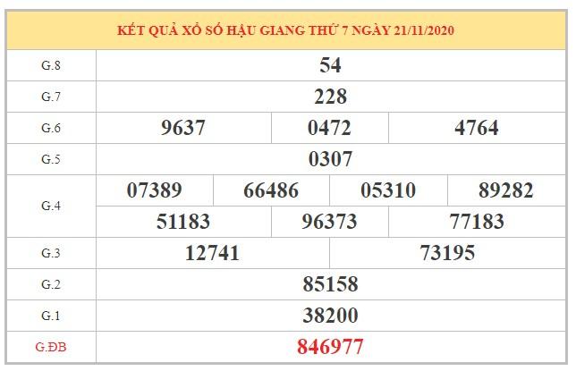 Dự đoán XSHG ngày 28/11/2020 dựa trên kết quả kì trước