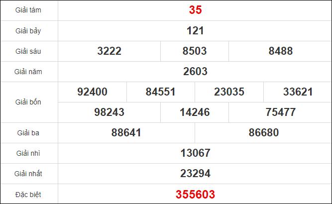 Quay thử xổ số Kiên Giang ngày 8/11/2020