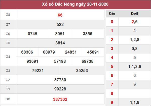 Dự đoán XSDNO 5/12/2020 chốt cặp số vàng Đắc Nông thứ 7