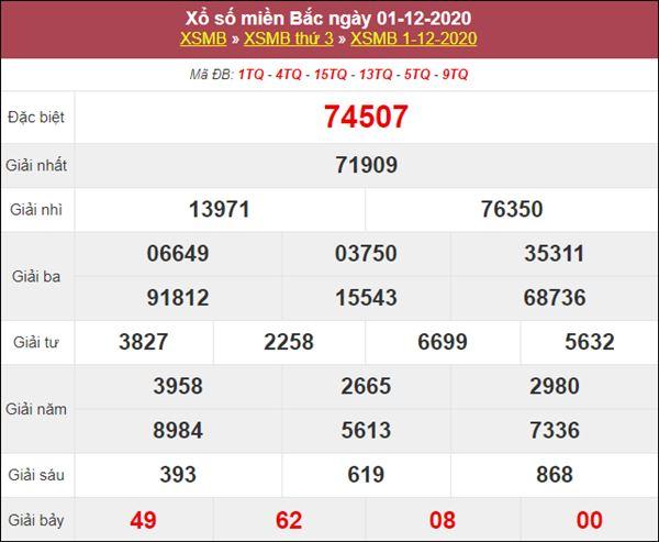 Dự đoán XSMB ngày 2/12/2020 chốt cặp số đẹp miền Bắc trong ngày