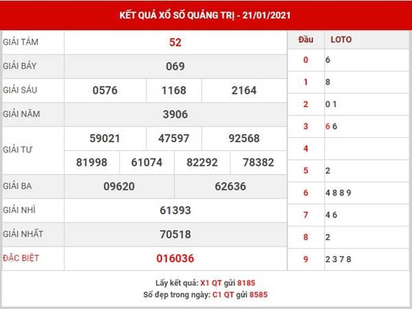 Dự đoán xổ số Quảng Trị thứ 5 ngày 28/1/2021