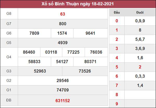 Dự đoán XSBTH 25/2/2021 chốt đầu đuôi giải đặc biệt Bình Thuận