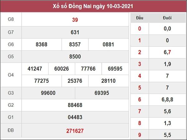 Dự đoán xổ số Đồng Nai 17/3/2021