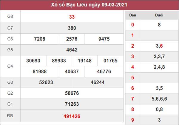 Dự đoán XSBL 16/3/2021 nhanh tay chốt số đẹp Bạc Liêu hôm nay