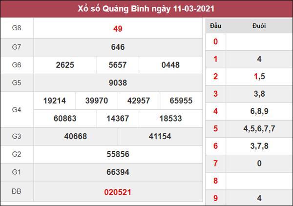 Dự đoán XSQB 18/3/2021 chốt lô VIP Quảng Bình thứ 5