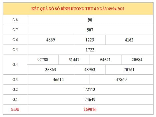Dự đoán XSBD ngày 16/4/2021 dựa trên kết quả kì trước