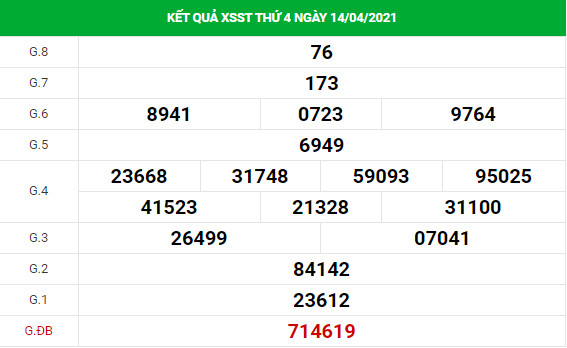 Dự đoán kết quả XS Sóc Trăng Vip ngày 21/04/2021