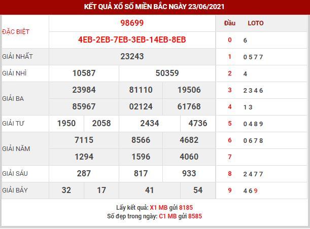 Dự đoán XSMB ngày 24/6/2021 - Dự đoán KQ XS miền Bắc thứ 5