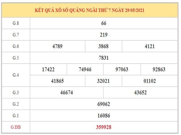 Dự đoán XSQNG ngày 5/6/2021 dựa trên kết quả kì trước
