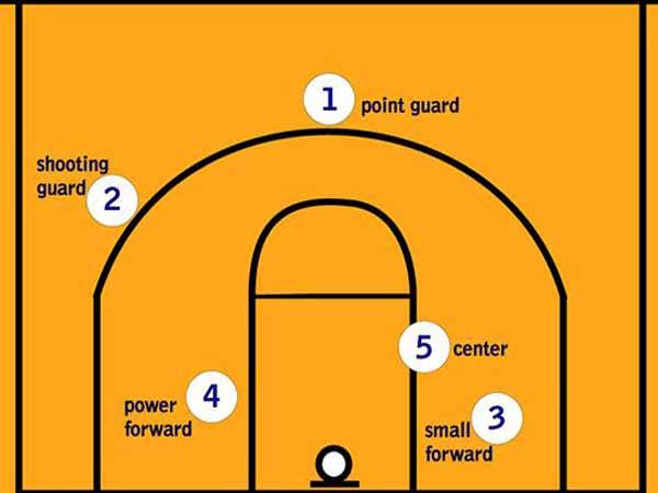 Các vị trí trong bóng rổ - Tên gọi, ý nghĩa và vai trò