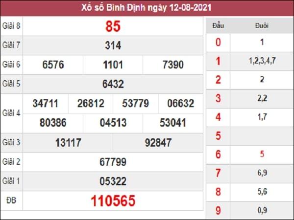 Dự đoán XSBDI 19-08-2021